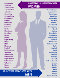 Words that we use to describe women vs. words that we describe men