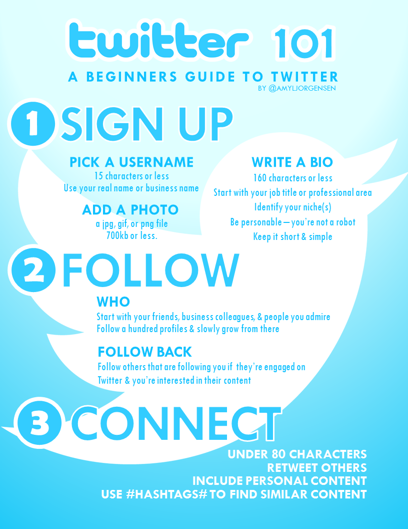 How to use Twitter What is Twitter and why is it needed? 64