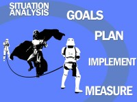 Situation Analysis, Goals, Plan, Implement, Measure